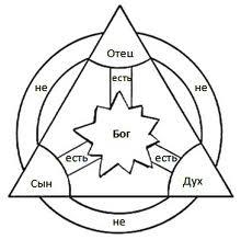 images триединство